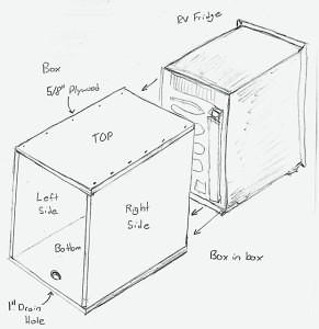 box-in-box